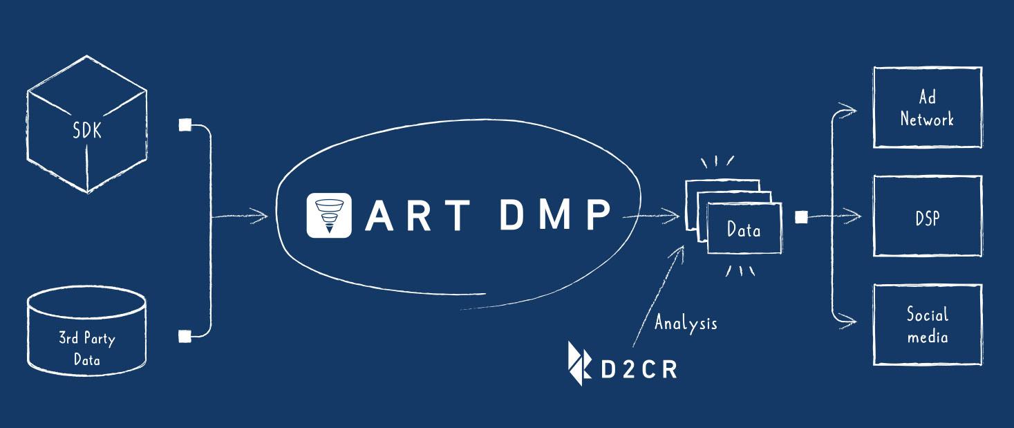 ART DMP チャート
