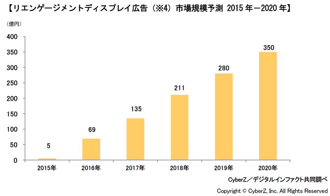 図:リエンゲージメントディスプレイ広告 市場規模予測 2015年-2020年