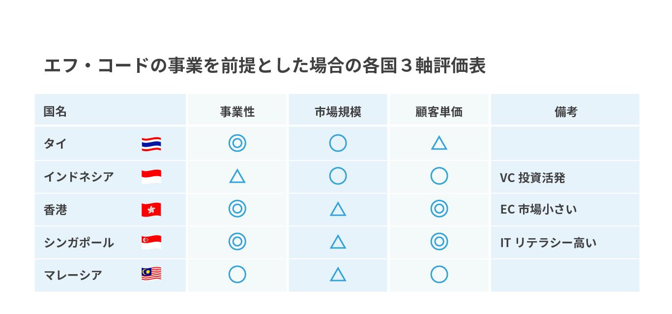 図表:エフ・コードの事業を前提とした場合の各国3軸評価表