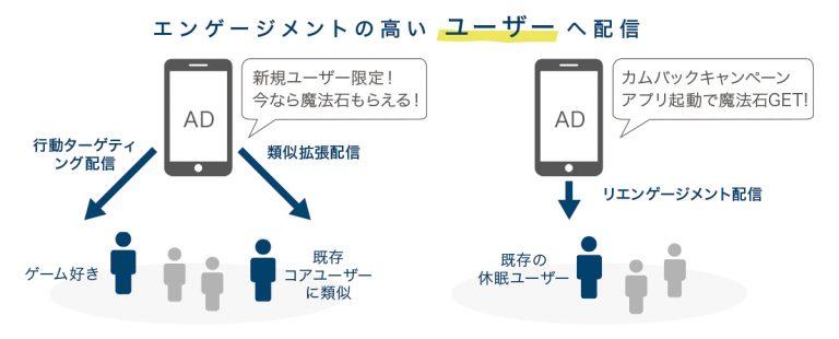 図:エンゲージメントの高い ユーザーへの配信