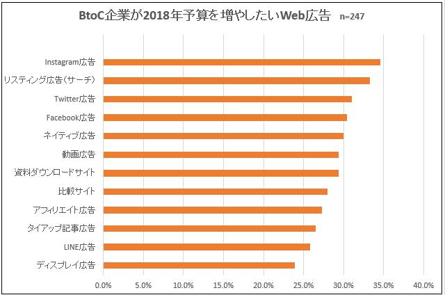 図:BtoC企業が2018年に予算を増やしたいWeb広告