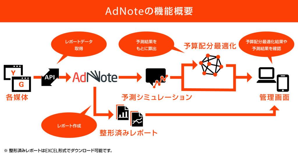 図:AdNoteの機能概要