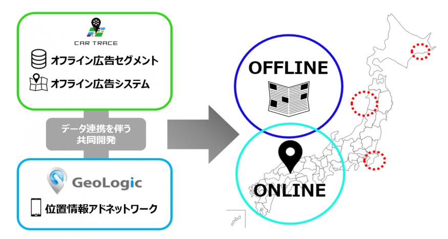 図:CARTRACEとGeoLogic-Adでデータ連携をし、広告配信する際のイメージ図
