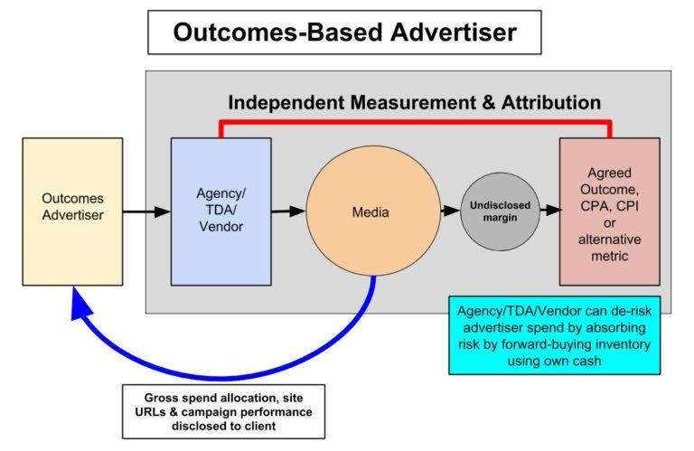 図:パフォーマンス重視の広告主(The Outcomes-Based Advertiser)