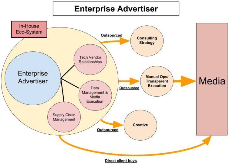図:エンタープライズ系広告主(The Enterprise Advertiser)