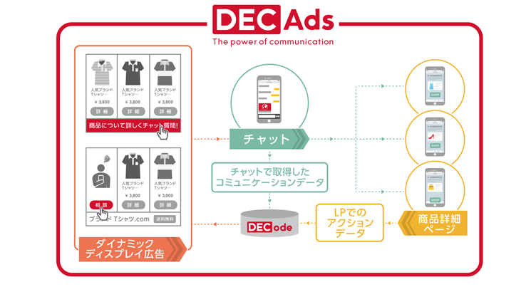 図:DEC Ads