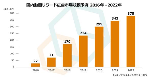 グラフ:国内動画リワード広告市場規模予測 2016年-2022年
