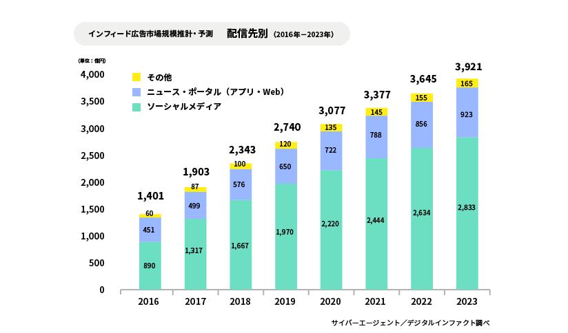 グラフ:インフィード広告市場規模推計・予測 配信先別(2016年-2023年)