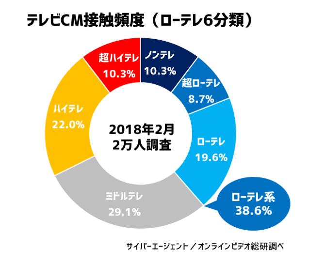 グラフ:テレビ接触頻度調査(ローテレ調査)