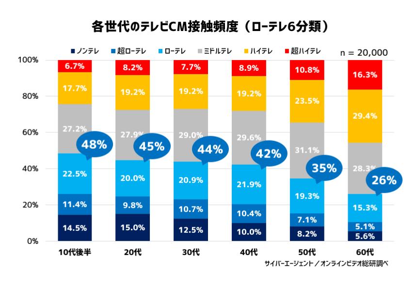 グラフ2:年代別×テレビ視聴6分類の調査結果