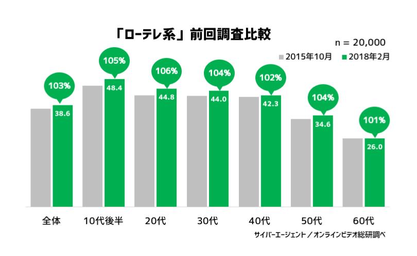 グラフ3:「ローテレ系」の前回調査比較