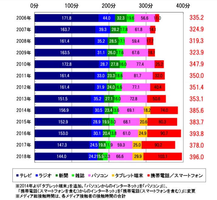 図:① メディア総接触時間の時系列推移(1日あたり/週平均): 東京地区