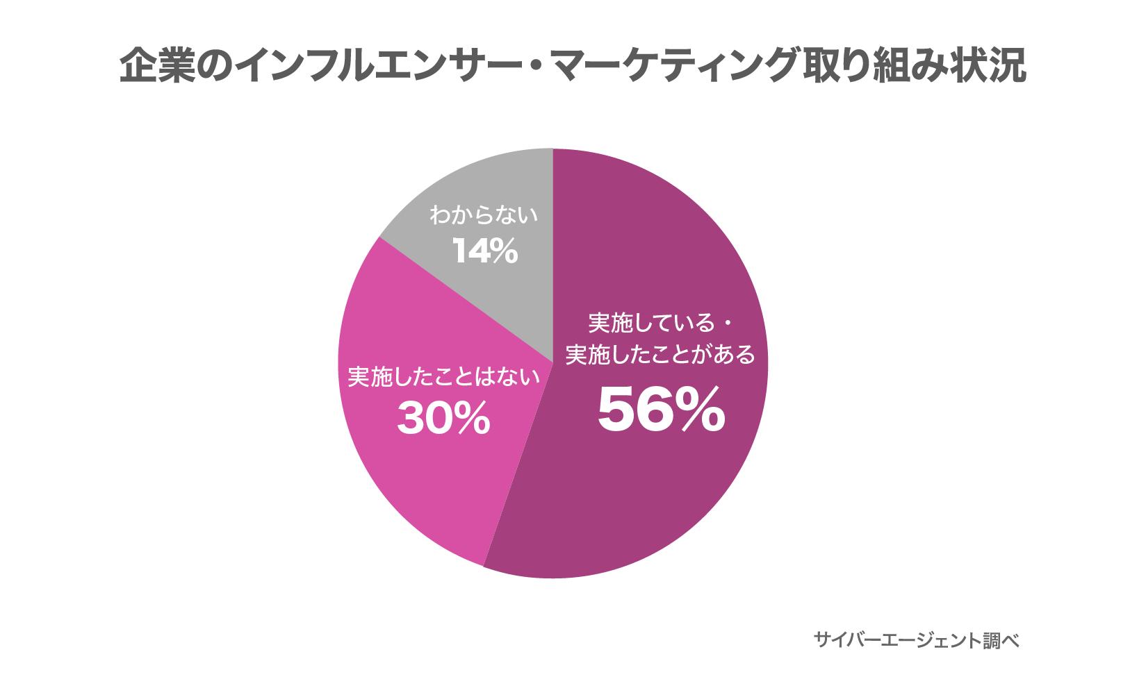 円グラフ:企業のインフルエンサー・マーケティング取り組み状況