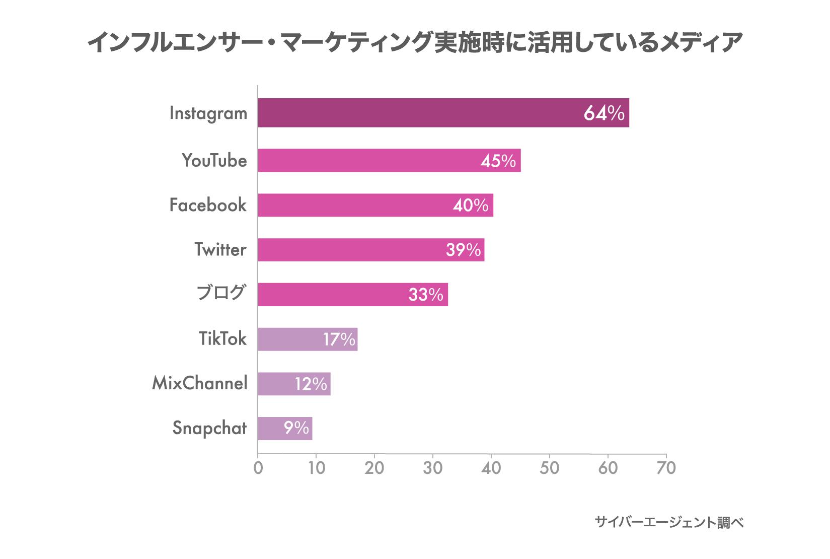 グラフ:インフルエンサー・マーケティング実施時に活用しているメディア