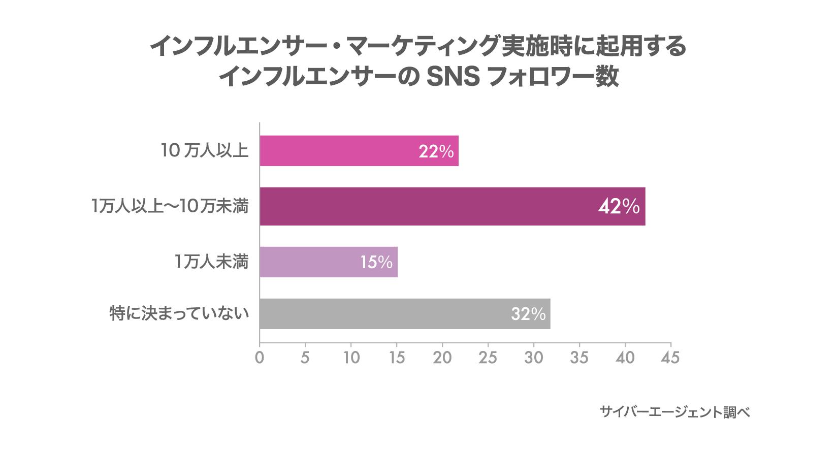 グラフ:インフルエンサー・マーケティング実施時に起用するインフルエンサーのSNSフォロワー数