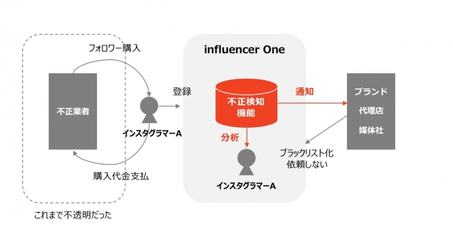 図1:INFLUENCER ONE