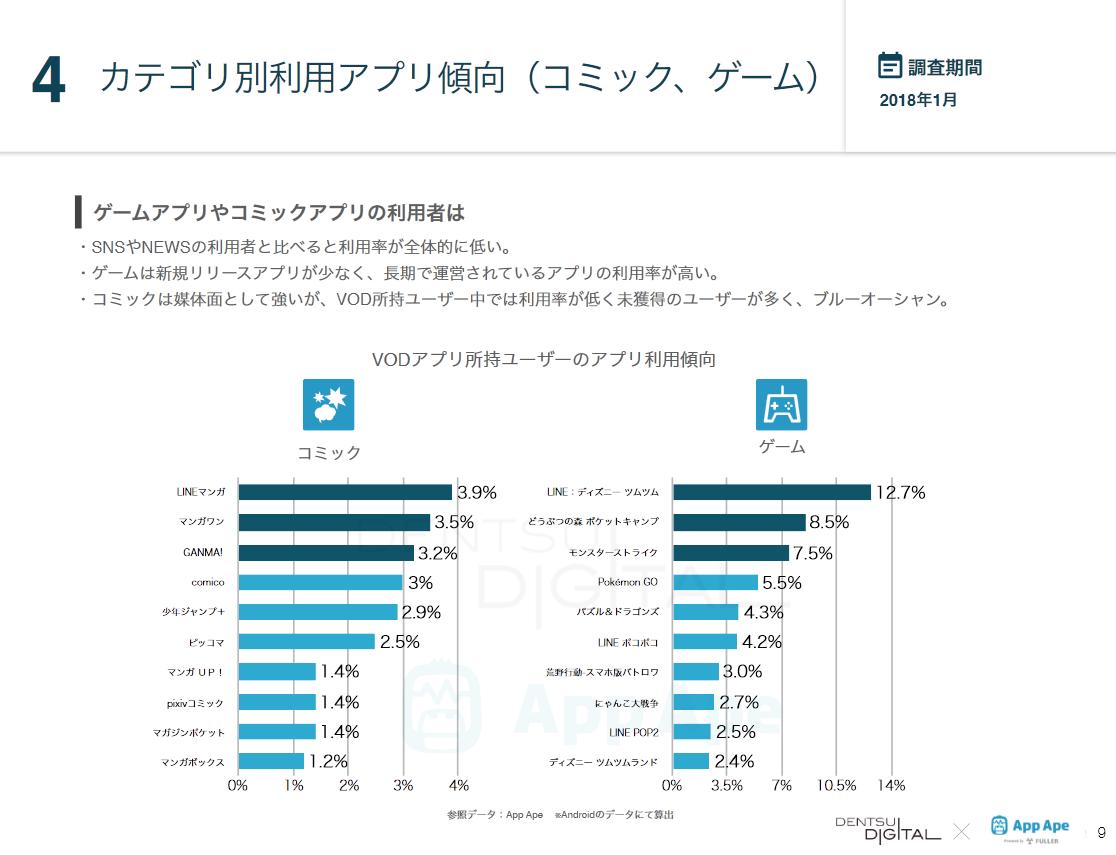 図3:併用するアプリの傾向