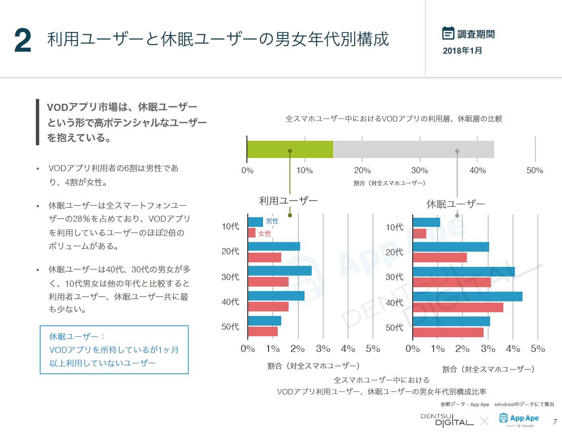 図4:休眠ユーザーの割合