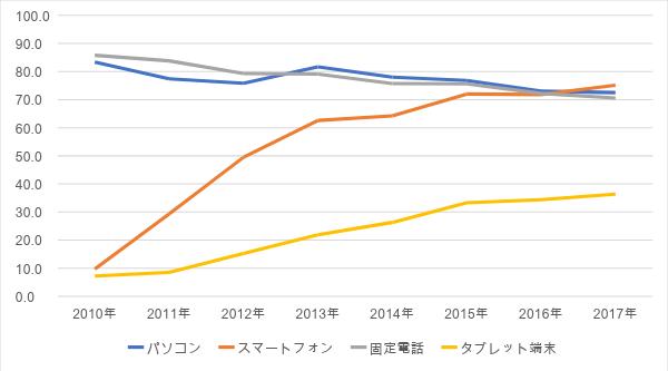 グラフ1:[ スマートフォン普及率(世帯)](%)