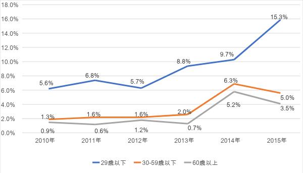 グラフ4:[テレビを持っていない世帯割合](%)