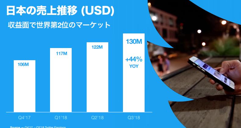 図:日本の売上推移(USD)