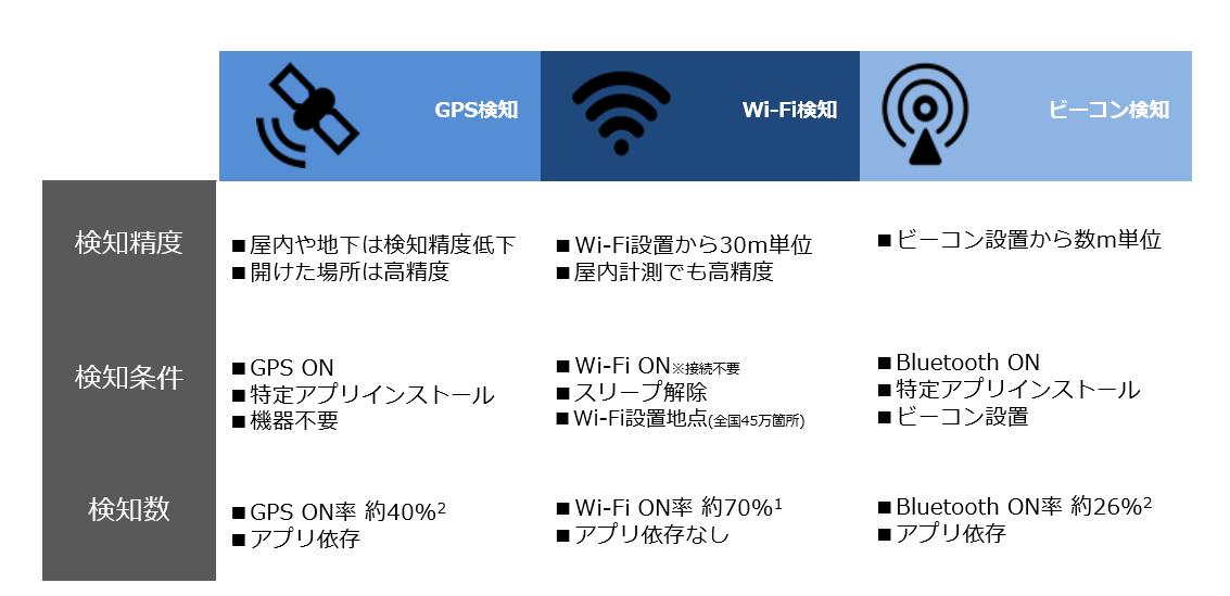 図:位置情報技術の特徴