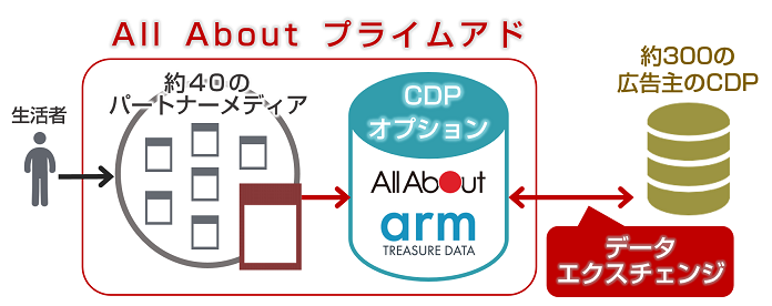 図7:All About プライムアド