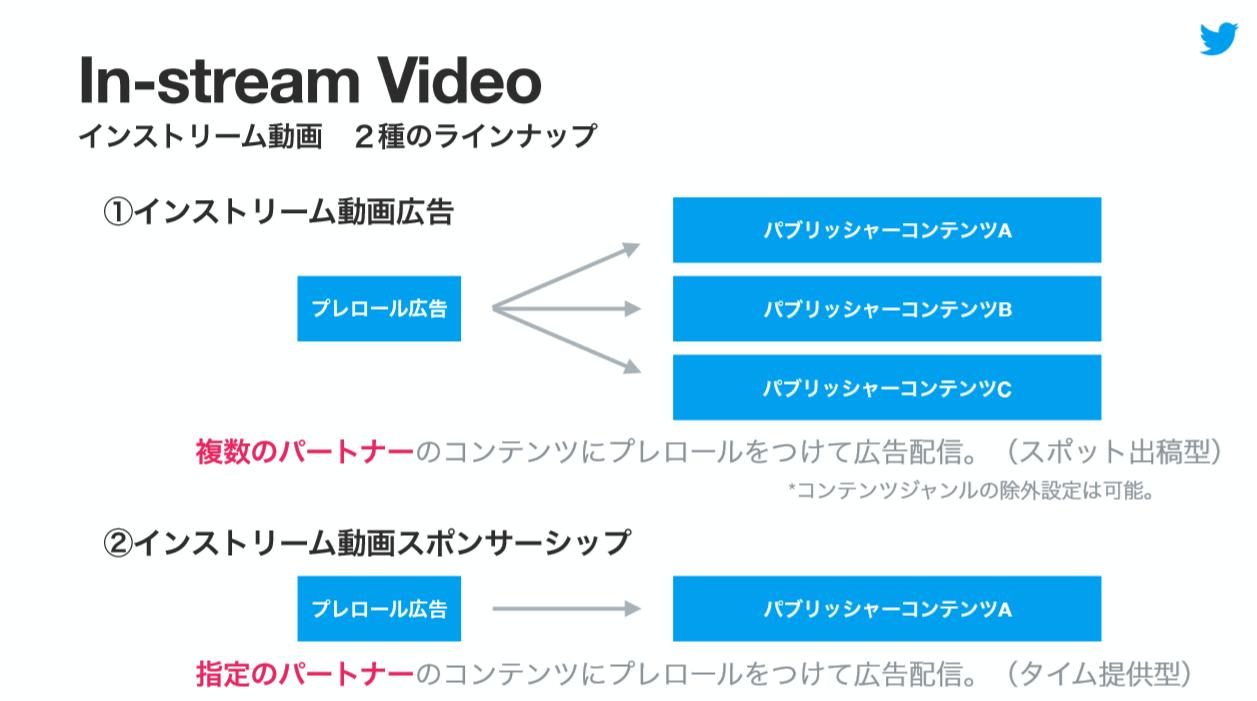 図:インストリーム動画