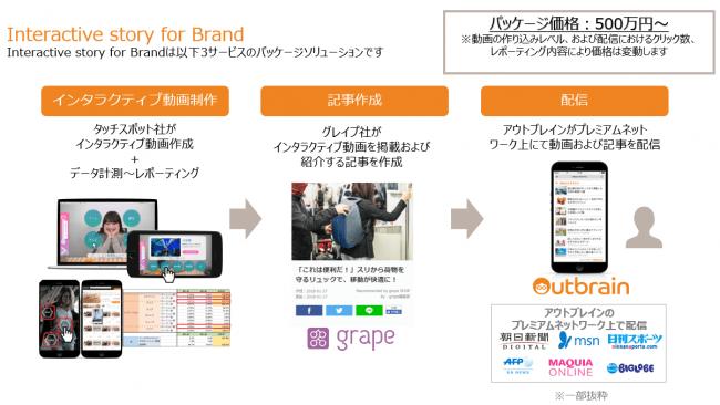 図:Interactive Story for Brand