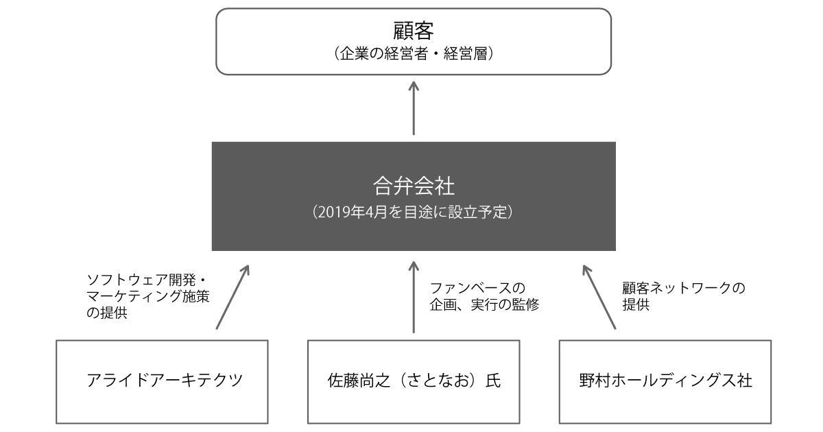 図:合弁会社における事業イメージ