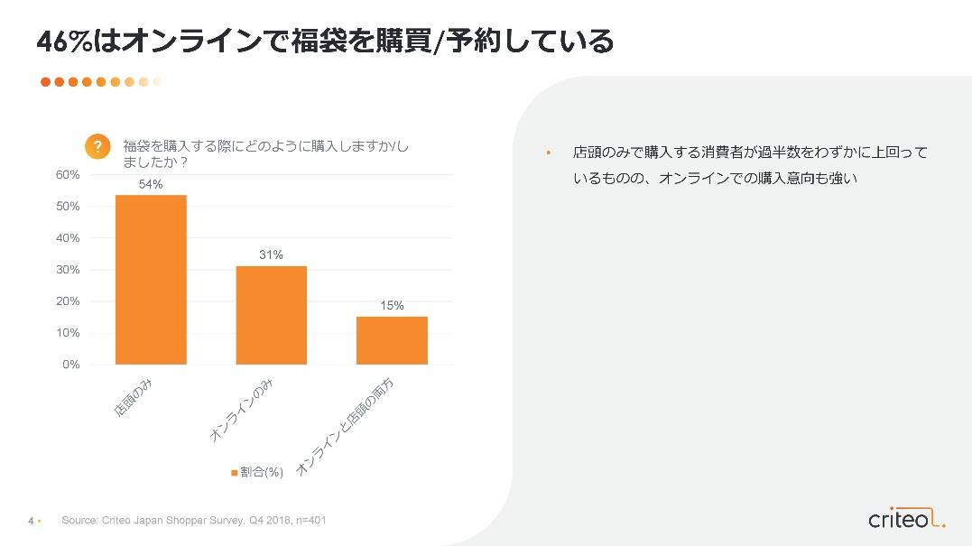 図1:46%はオンラインで福袋を購買/予約している
