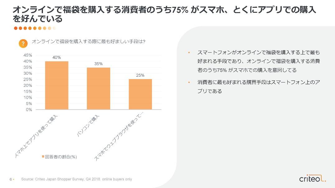図2:オンラインで福袋を購入する消費者のうち75%がスマホ、とくにアプリでの購入を好んでいる