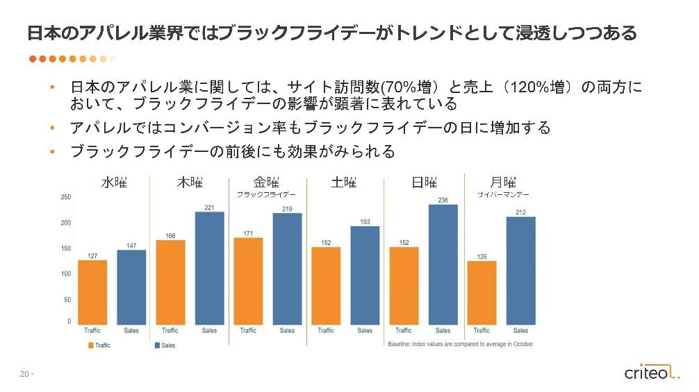 図5:日本のアパレル業界ではブラックフライデーがトレンドとして浸透しつつある
