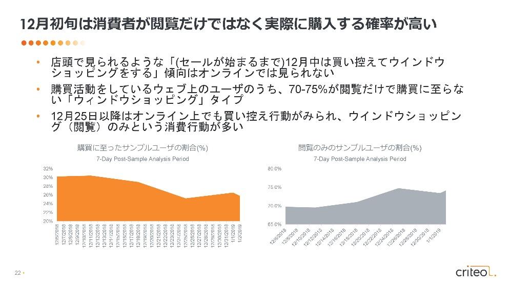 図6:12月初旬は消費者が閲覧するだけではなく実際に購入する確率が高い