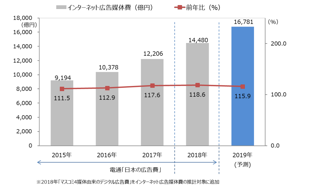 グラフ:インターネット広告媒体費総額の推移(予測)