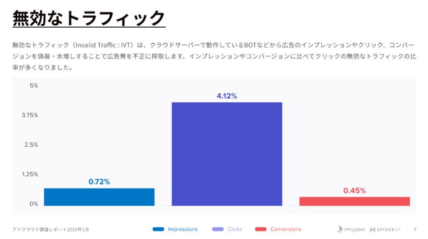 グラフ:無効なトラフィック
