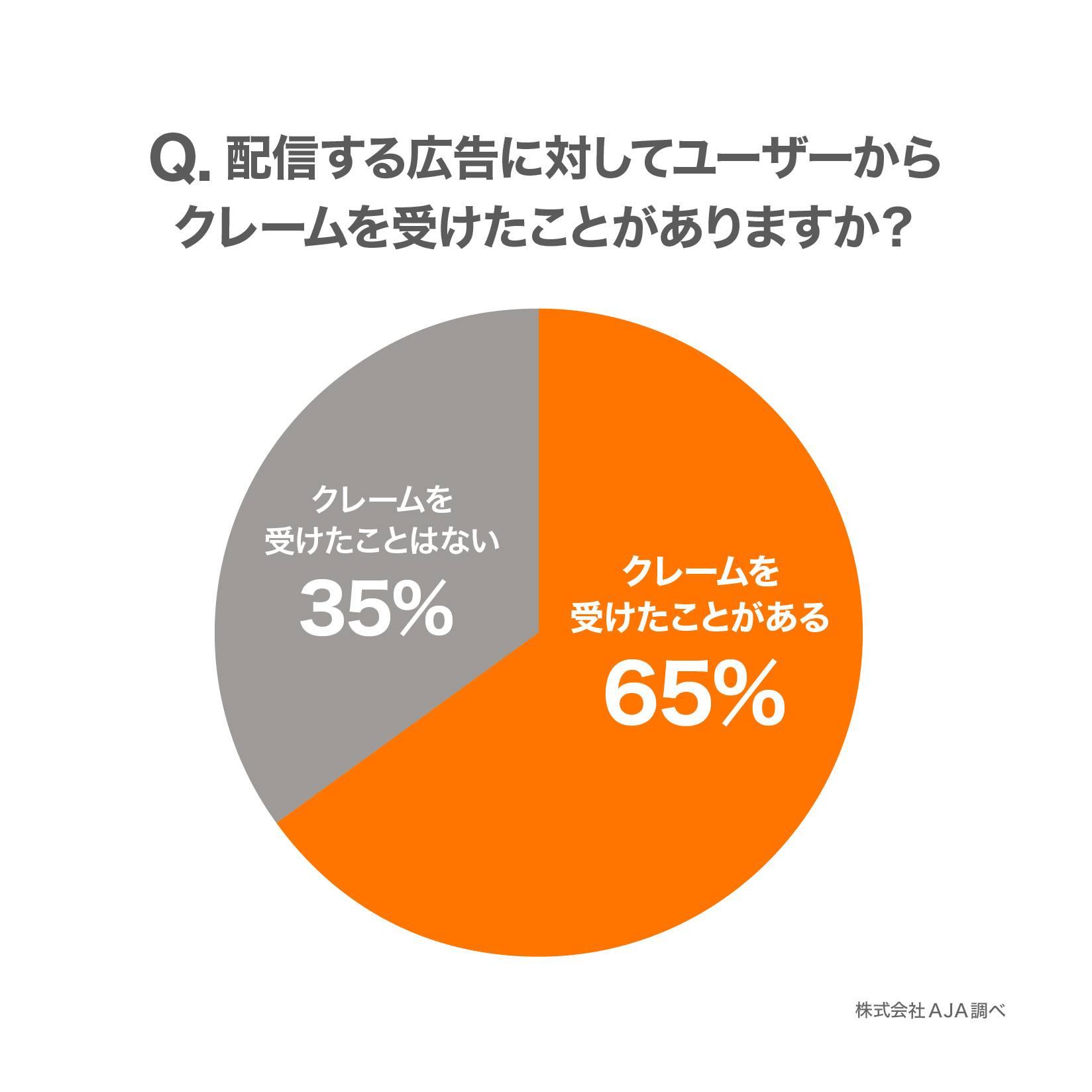 グラフ1:Q. 配信する広告に対してユーザーからクレームを受けたことがありますか?