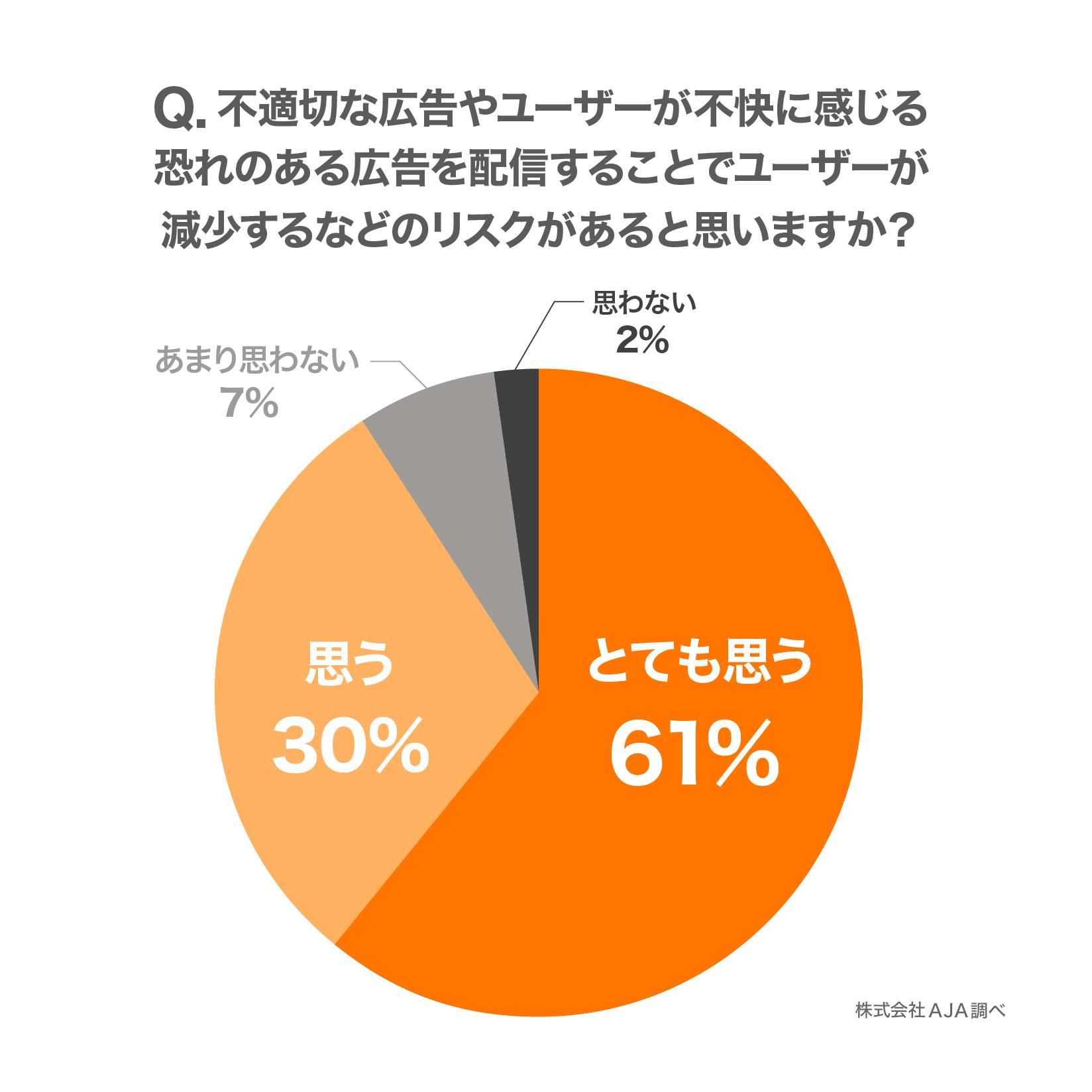 グラフ2:Q. 不適切な広告やユーザーが不快に感じる恐れのある広告を配信することでユーザーが減少するなどのリスクがあると思いますか?