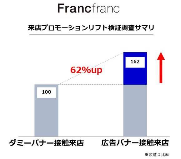 図2:広告バナーに触れた人の来店は 62%UP!