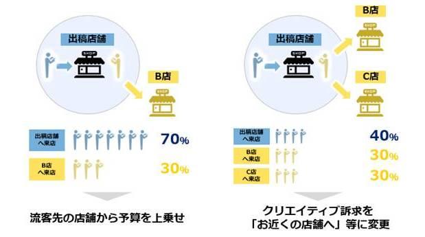 図3:流客分析とプロモーションへの反映