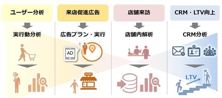 図5:ユーザーの行動を分析し、来店促進の施策を打ち、来店後のユーザーの行動を分析し、CRMへとつなげる