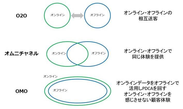 図6:OMOとは「Online Merges Offline」(直訳で「オンラインとオフラインの融合」)