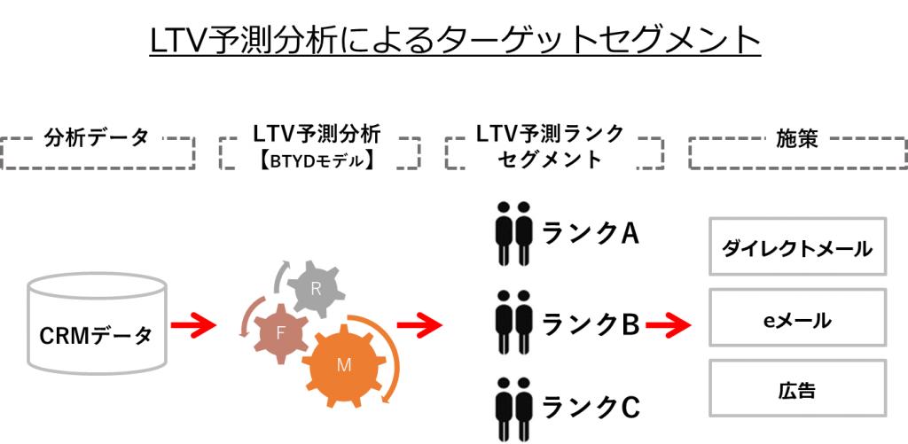 図:LTV予測分析によるターゲットセグメント