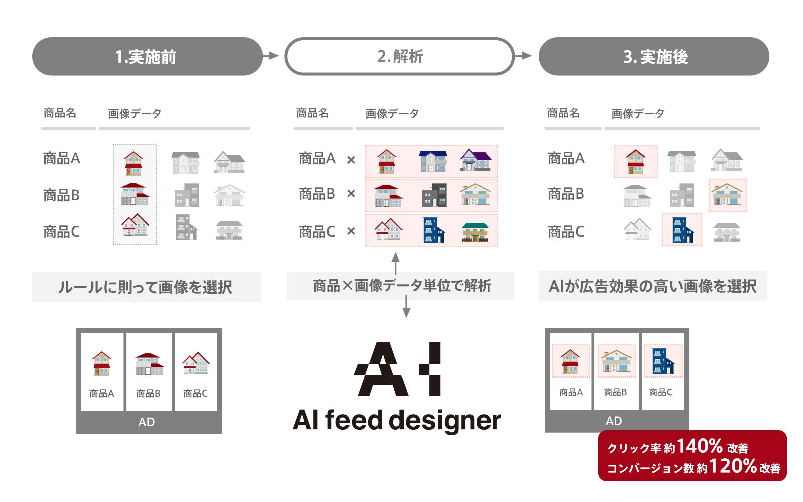 「AI feed designer」概要図