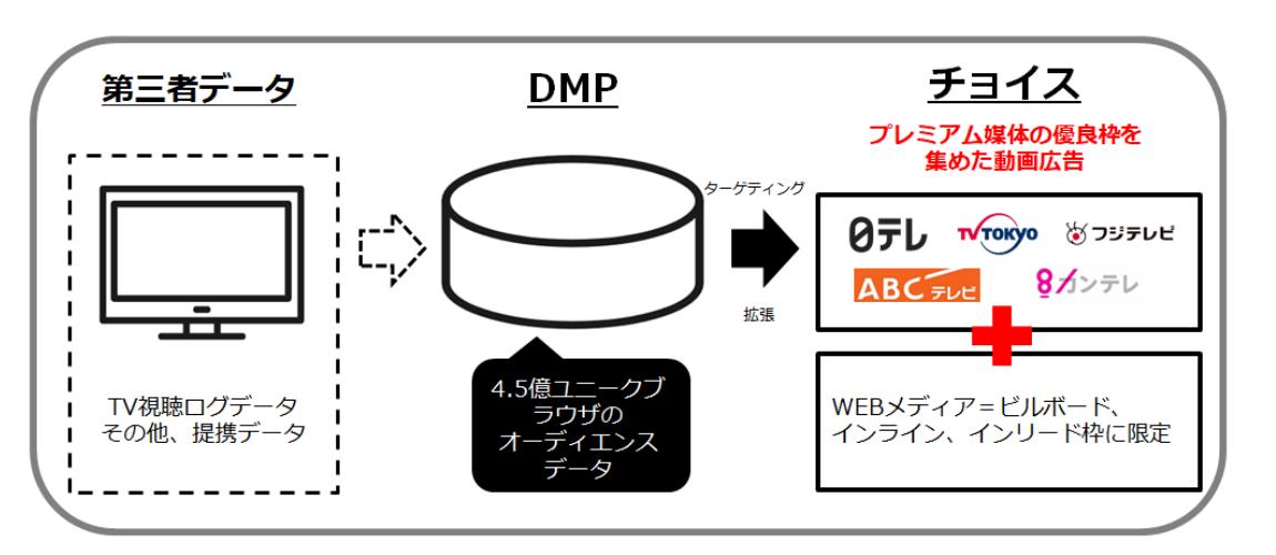 クオラス PMP「チョイス」サービスイメージ画像