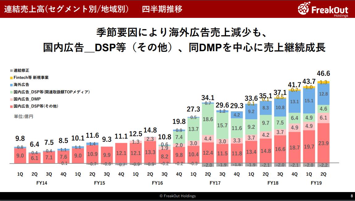 グラフ:連結売上高(セグメント別/地域別) 四半期推移 FreakOut