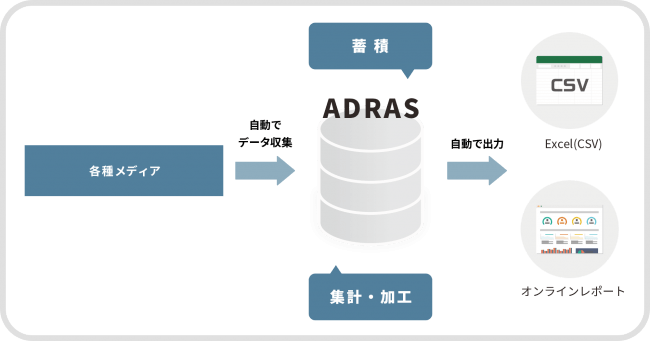 図:ADRAS