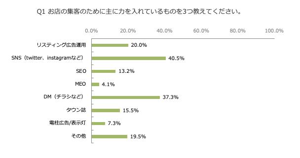 グラフ:Q1. お店の集客のために注力しているもの