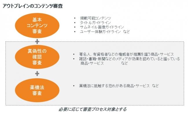 図:アウトブレインのコンテンツ審査