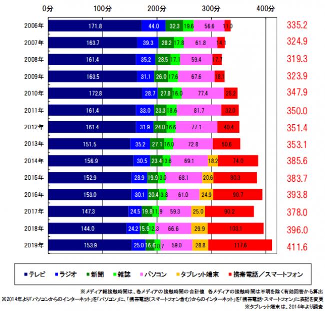 グラフ:メディア総接触時間の時系列推移(1日あたり/週平均):東京地区